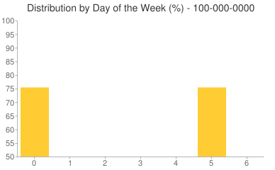 Distribution By Day 100-000-0000